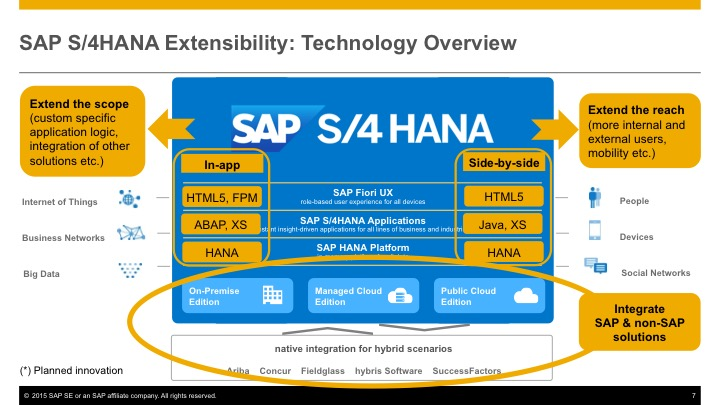 Extending Sap S 4hana Why And How S4hana Sap Blogs
