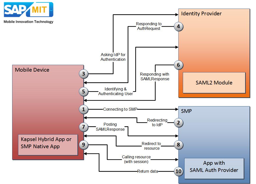 SMP 3 Security – SAML2 Authentication | SAP Blogs