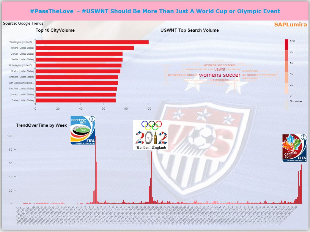 Snackable Viz - PassTheLove USWNT Should Be More.JPG