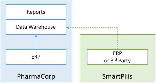 Traditional Merger Architecture #2: maintain 2 systems and consolidate in data warehouse