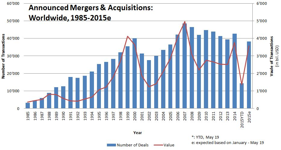 figure_announced mergers & acquisitions worldwide.jpg