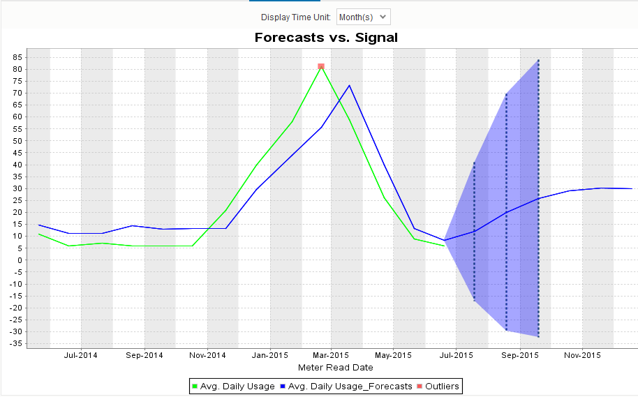 Forecasts vs Signal 2.jpg.png