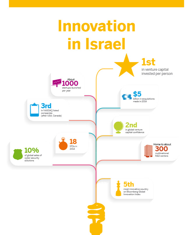 InnovationInIsrael.jpg