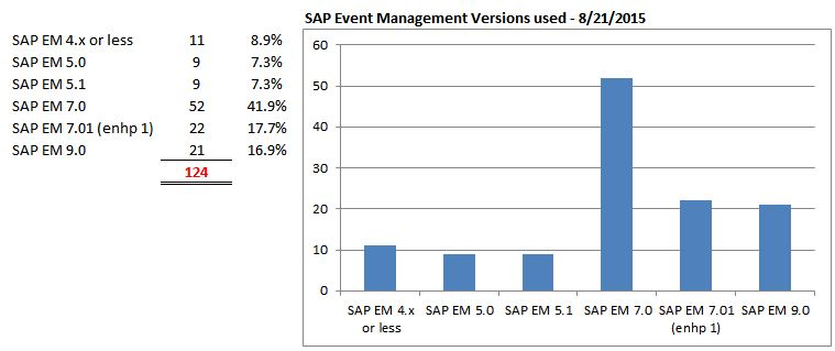 sap em versions used.JPG