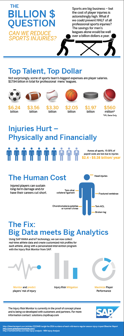 SAP Sports Injury infographic r2.jpg