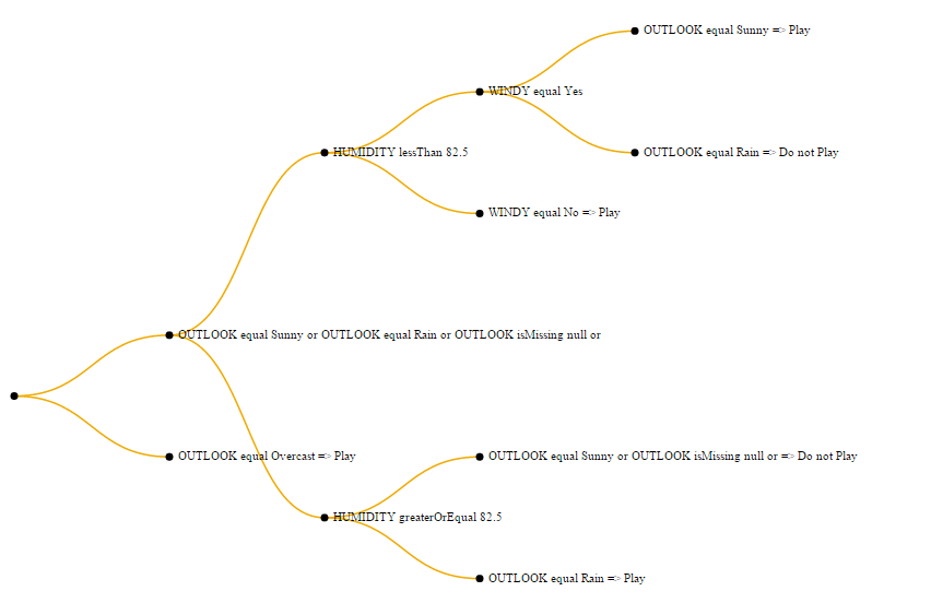 Visualizing a decision tree from Hana PAL using d3 js | SAP