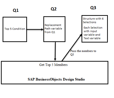 Using-getMembers-in-SAP-BusinessObjects-Design-Studio-for-a-BEx-Query-with-condition.png
