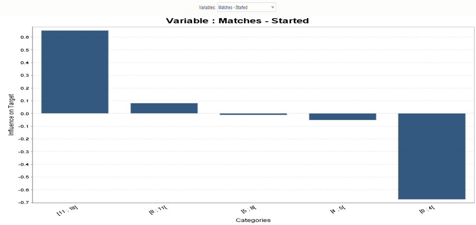 Variables - Matches Started.PNG