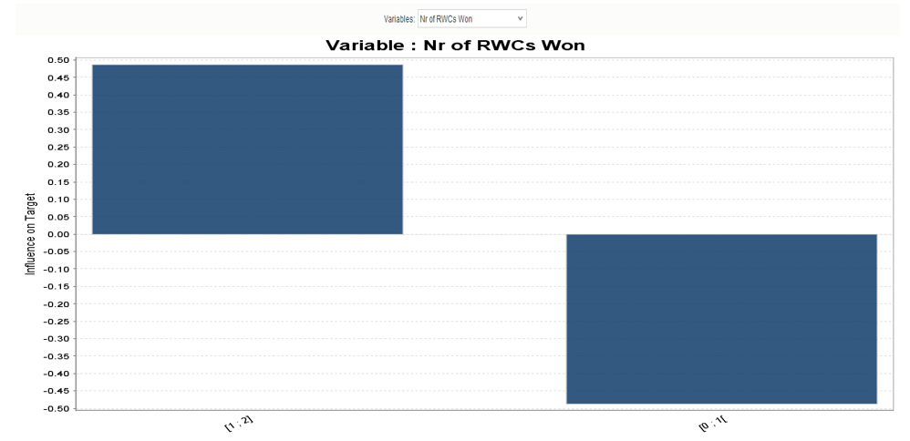 Variables - Nr of RWCs Won.PNG