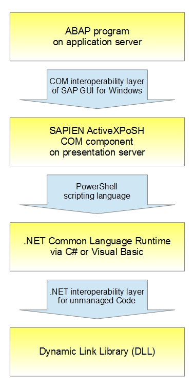 Enhancement: How To Call DLL Functions In ABAP | SAP Blogs