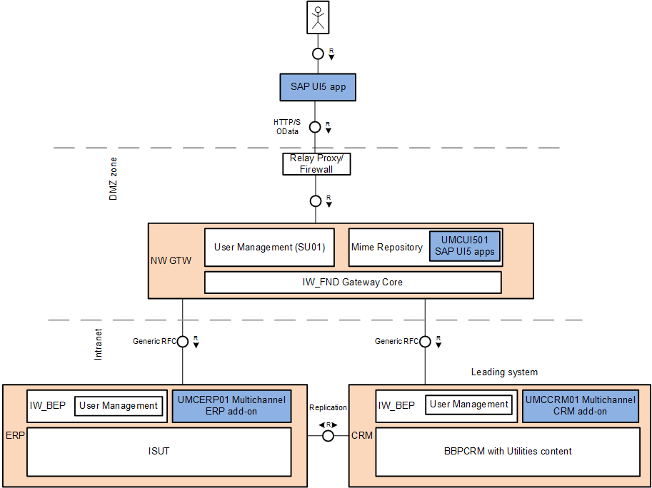 Multichannel for Utilities Architecture (8).png