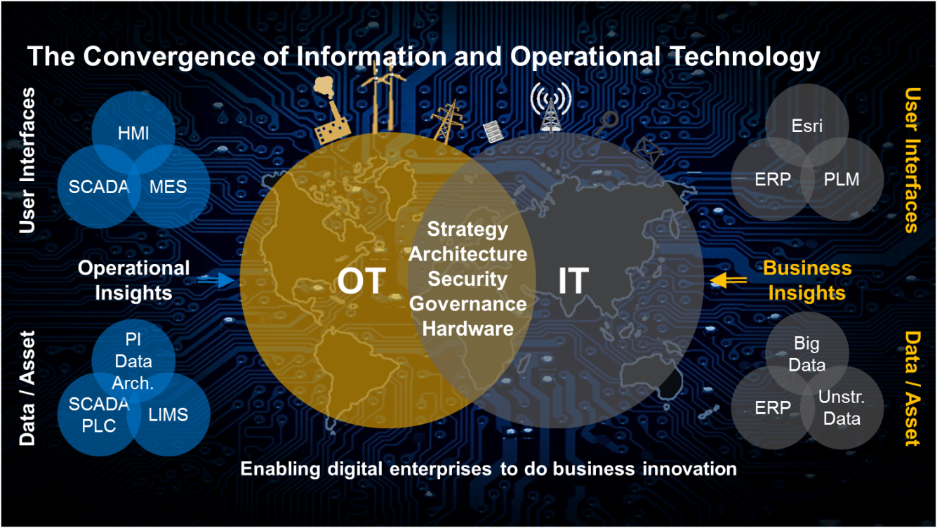 Driving Value From It Amp Ot Convergence In Oil And Gas