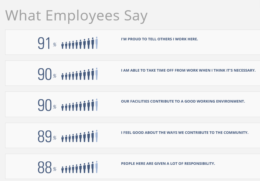 SAP America What Employees Say.png
