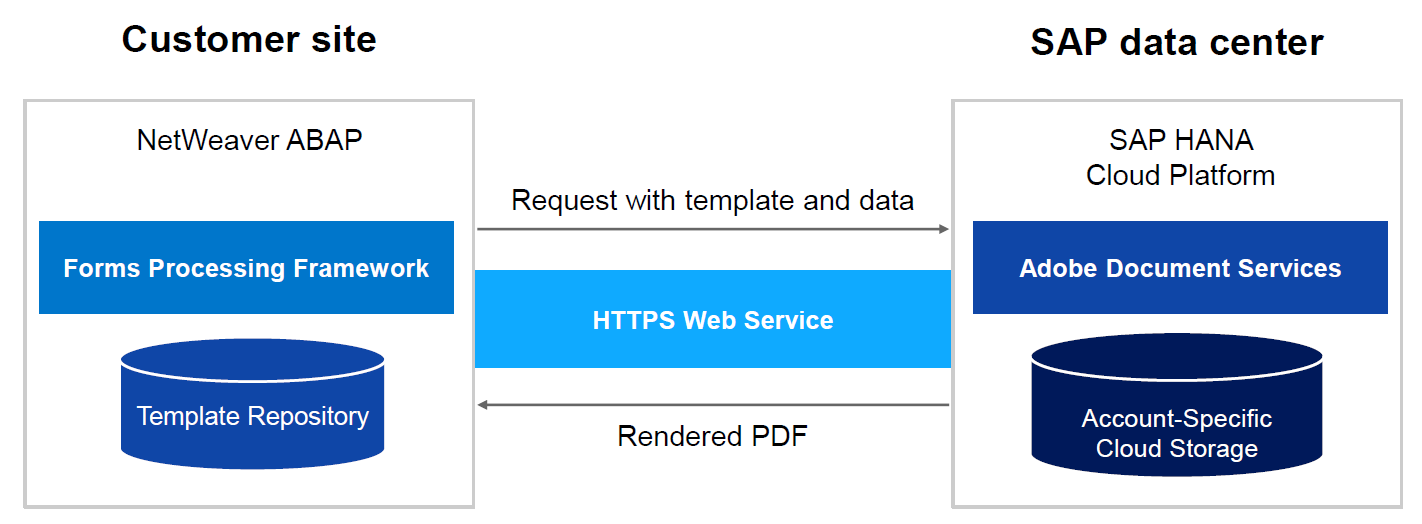 SAP Forms as a Service2.png