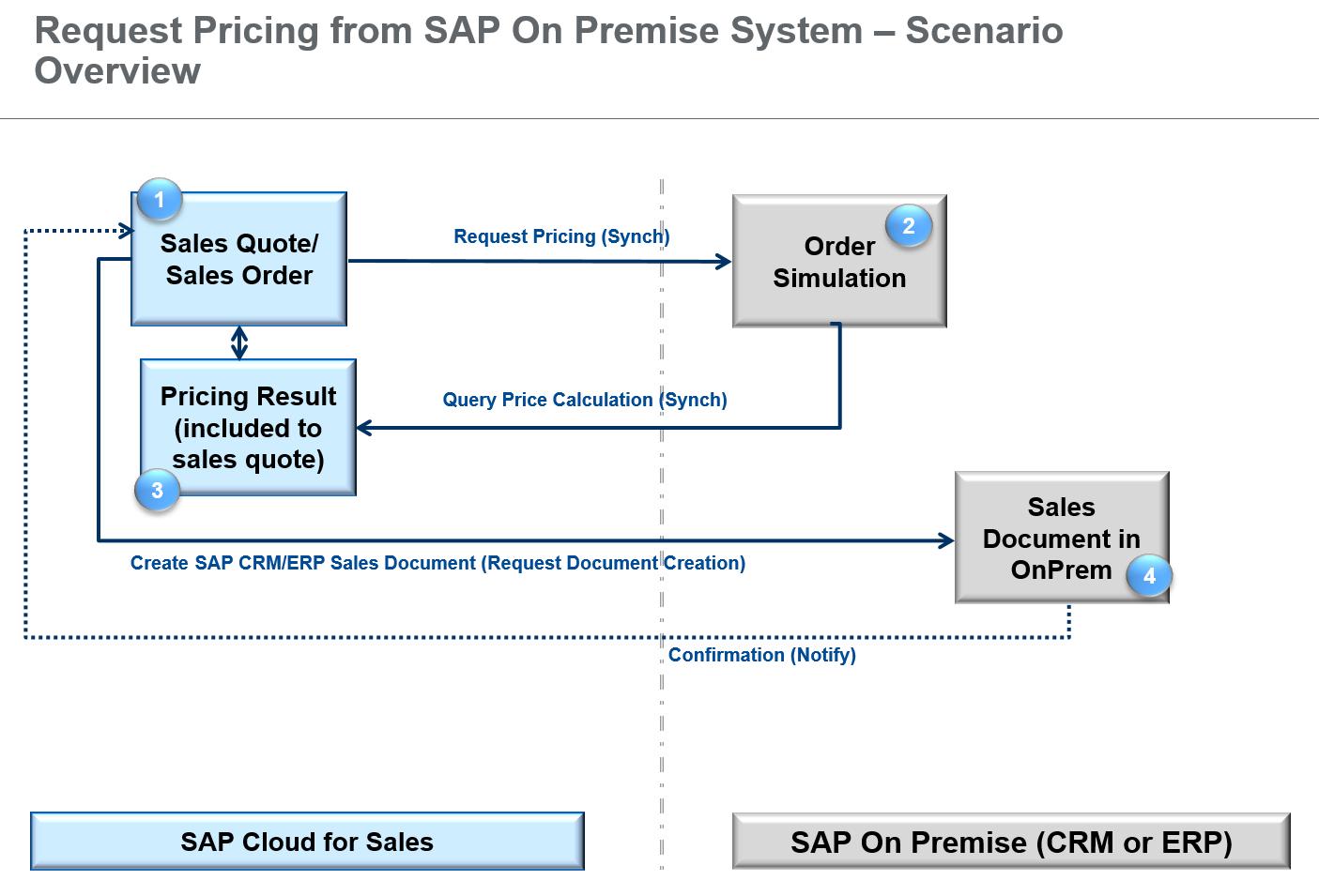 sap cloud for customer external pricing sap snag 0217 png