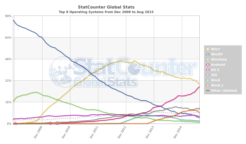 StatCounter-os-ww-monthly-200812-201508.png