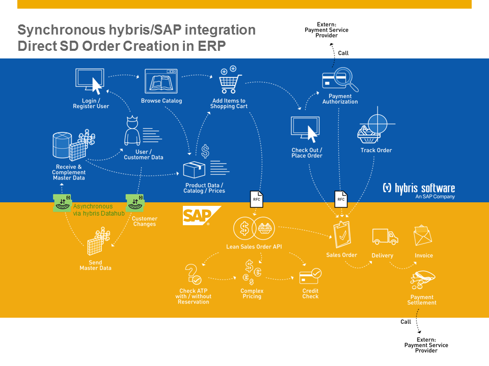 2015-08-18 hybris-SAP Integration in Detail_CUSTOMER.png