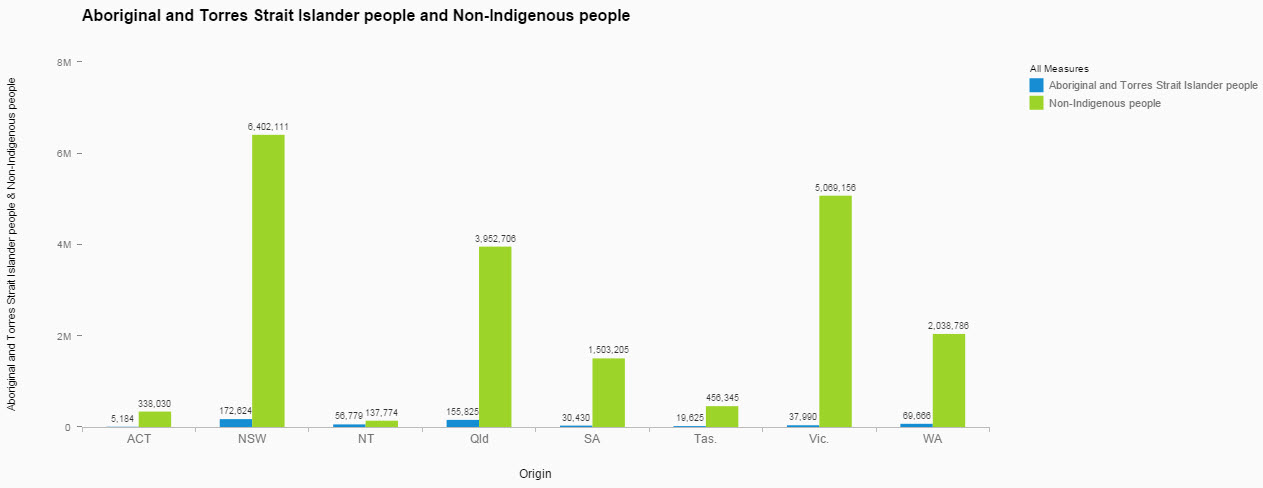 Aboriginal and Torres Strait Islander people and Non-Indigenous People.jpg