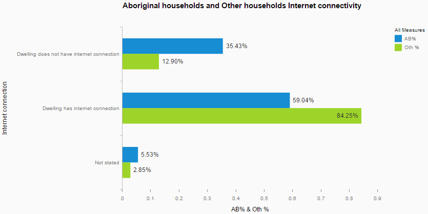 Aboriginal households and Other households Internet connectivity.jpg