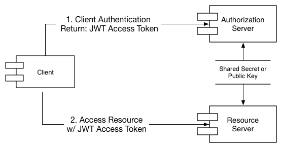 Microservices Security with OAuth 2 and JSON Web Tokens | SAP Blogs