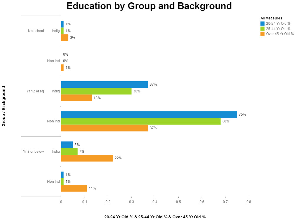 education by group and background.jpg