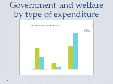 fig 5 funding on welfare types.png