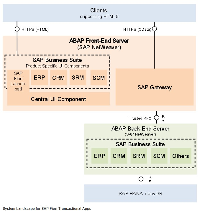 Fiori Frontend Server and Gateway.jpg
