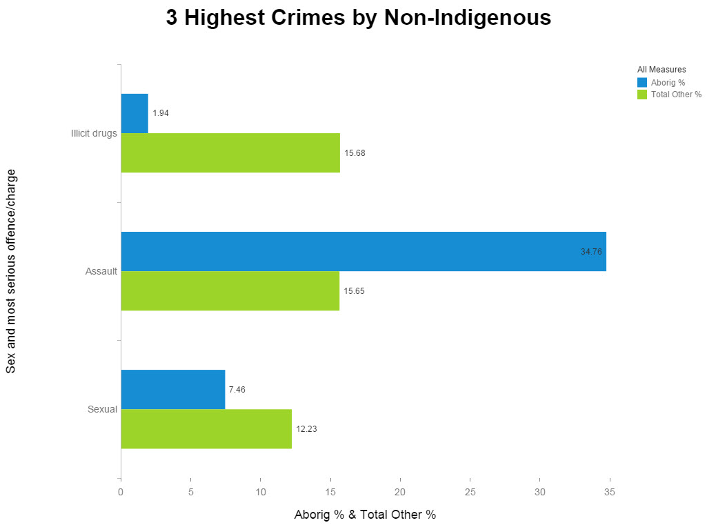 Highest ranking crimes non-indigenous.jpg