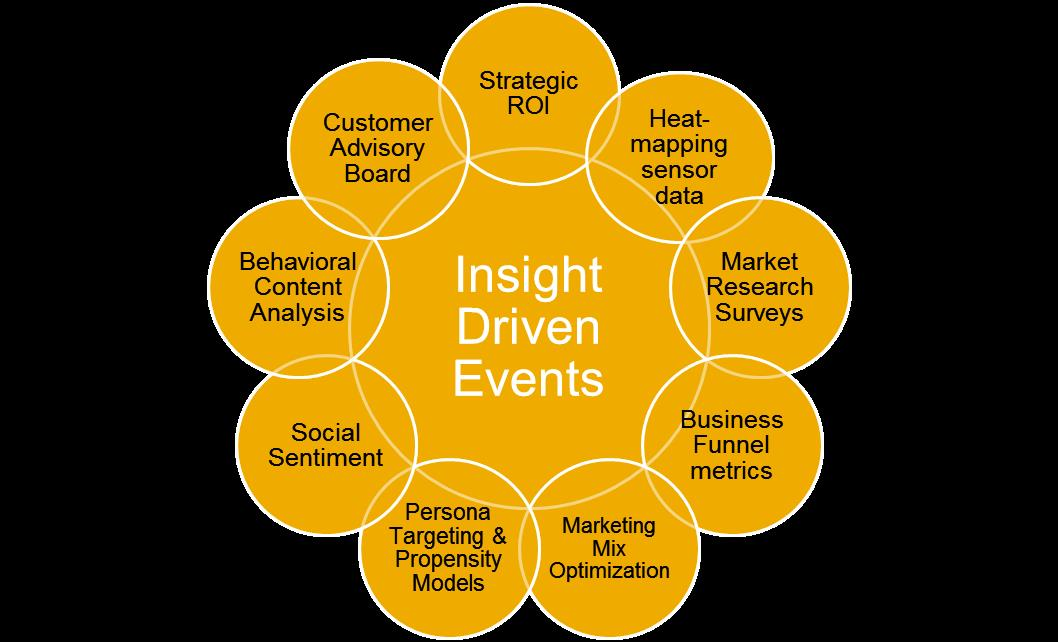 Insight Driven Events circles.jpg