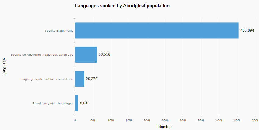 Languages spoken by Aboriginal population.jpg