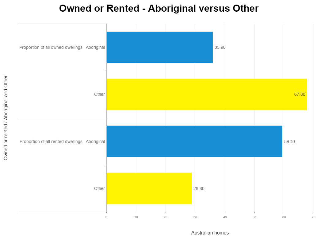 Owned or rented aboriginal vs other.jpg