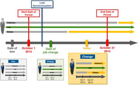 Delta transmission of Compound Employee API | SAP Blogs