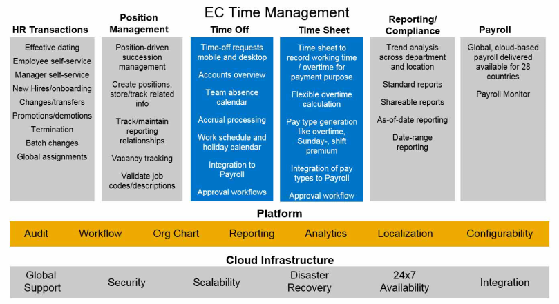 Ec Time Off For On Time Hr Management Sap Blogs