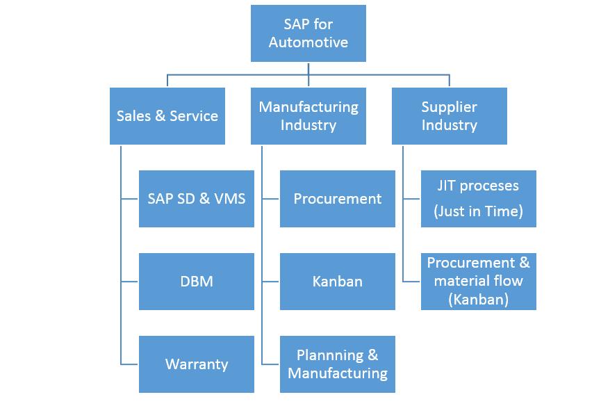 SAP Automotive Solutions in Nutshell | SAP Blogs