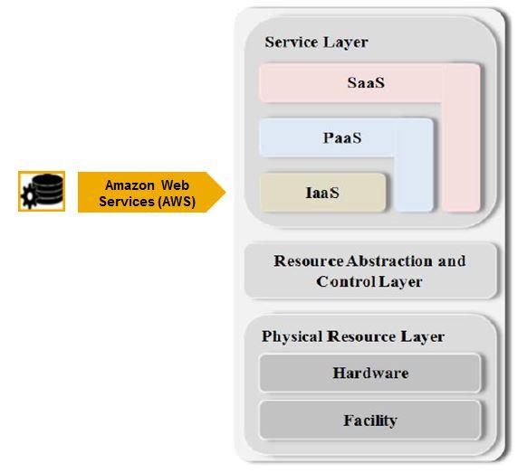 Using SAP Adaptive Server Enterprise (ASE) on Amazon Web Services