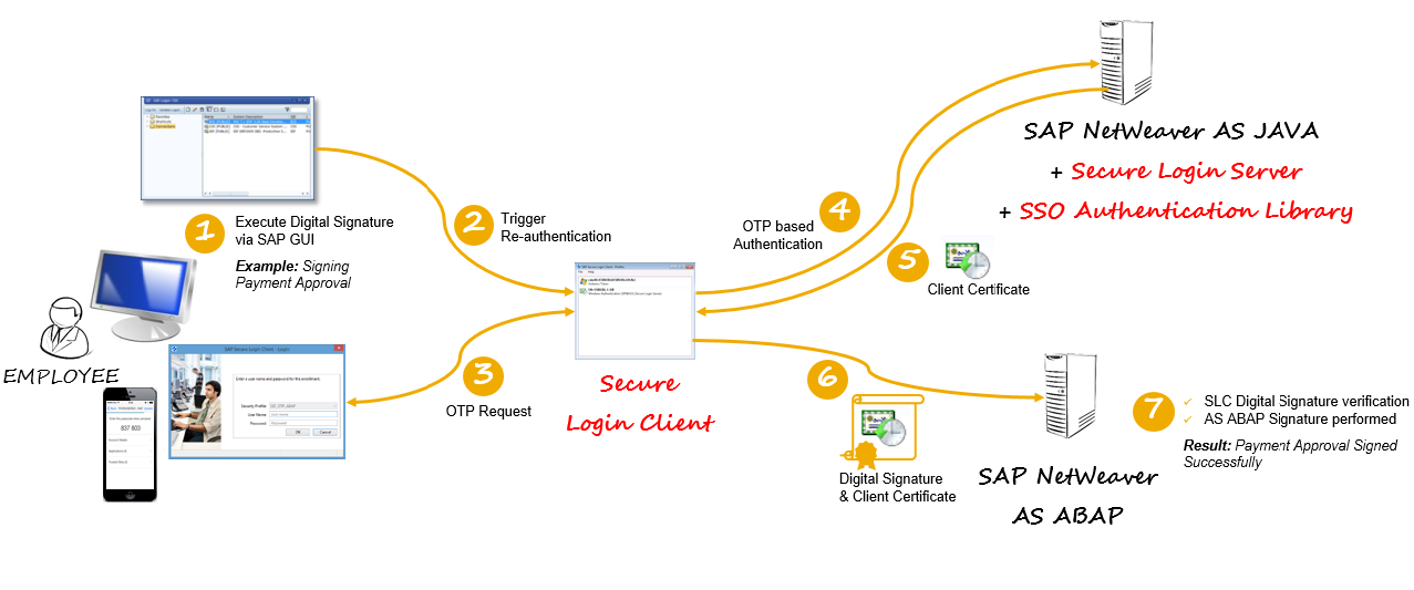 Digital Signatures in SAP GUI with One-Time Passwords | SAP