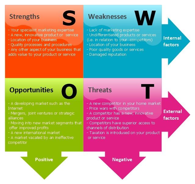 SWOT Analysis of a Nonprofit Organization
