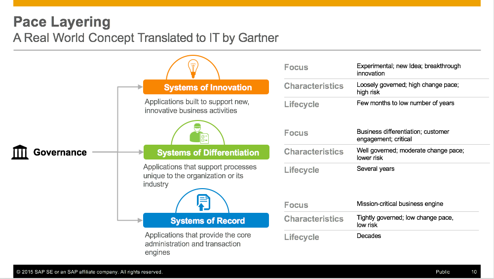Sap Hana For Enterprise Architects Why Hana Why Now And