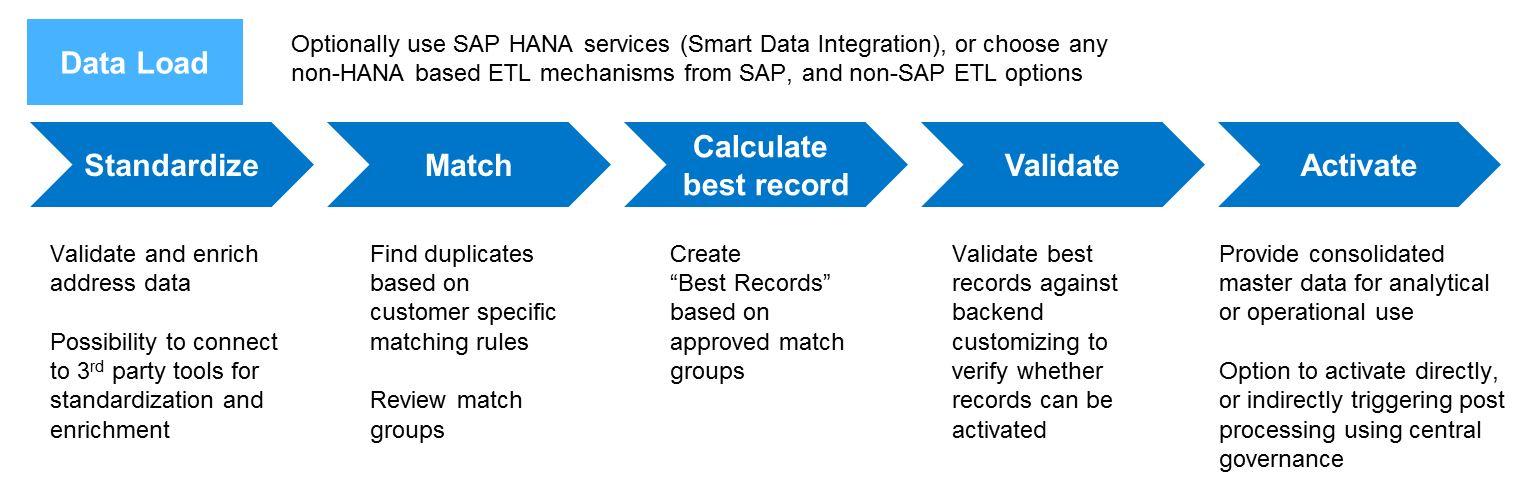 Innovations in SAP Master Data Governance 8 0 | SAP Blogs