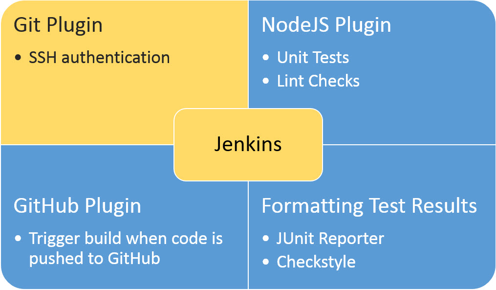Setting up Jenkins with GitHub | SAP Blogs