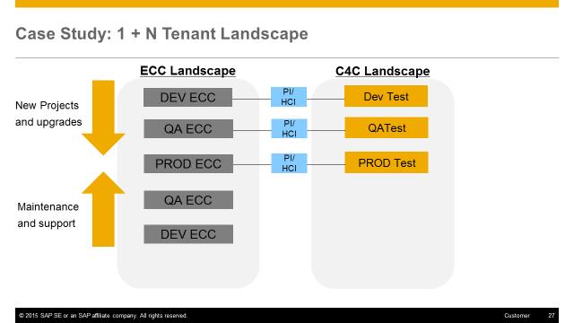 Cloud for Customer tenant strategies   SAP Blogs