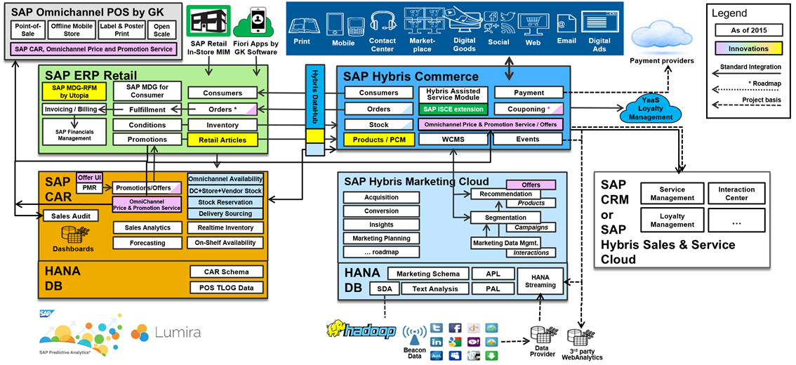 Sap Amp Hybris Retail Omnichannel Commerce Innovations And
