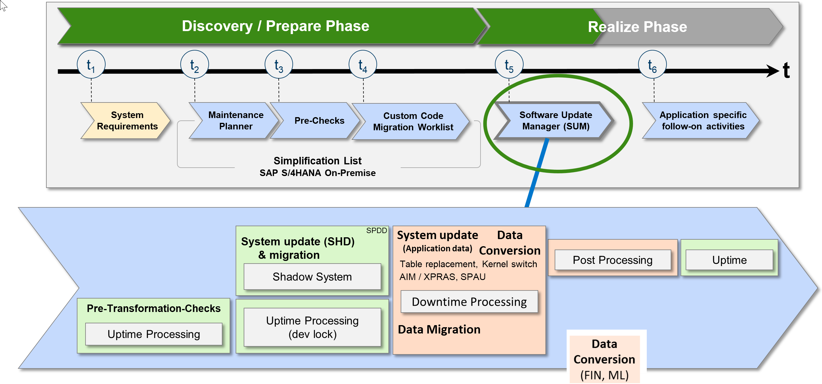 System Conversion To Sap S 4hana Sum Is The Tool Sap Blogs