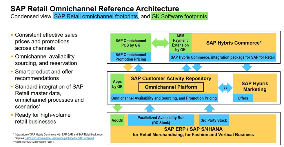 Sap Retail Omnichannel Commerce Innovations And