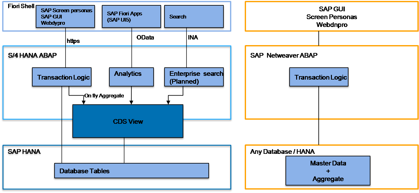 Architecture Of S  4 Hana Vs Erp