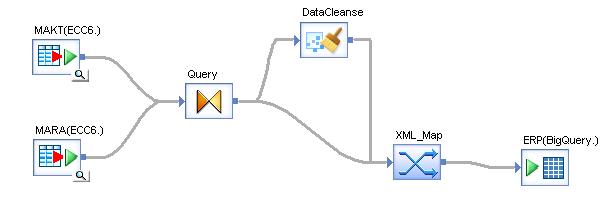 sap data services builds momentum with bigquery sap blogs