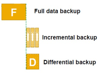 Incremental and Differential Backup.jpg