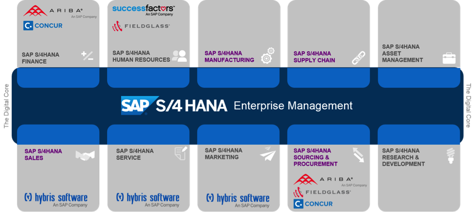 SAP S/4HANA – Frequently Asked Questions – Part 9 – Q42015 update