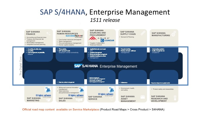 Sap S 4hana Frequently Asked Questions Part 8 1511