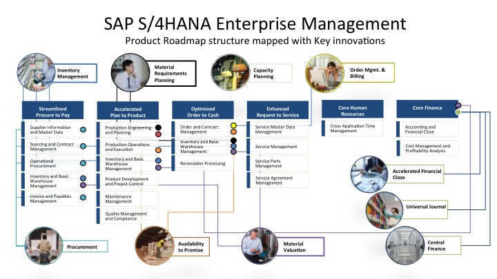 Sap S  4hana  U2013 Frequently Asked Questions  U2013 Part 8  U2013 1511 Update